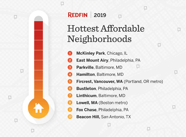 Redfin Top Ten Affordable 2019
